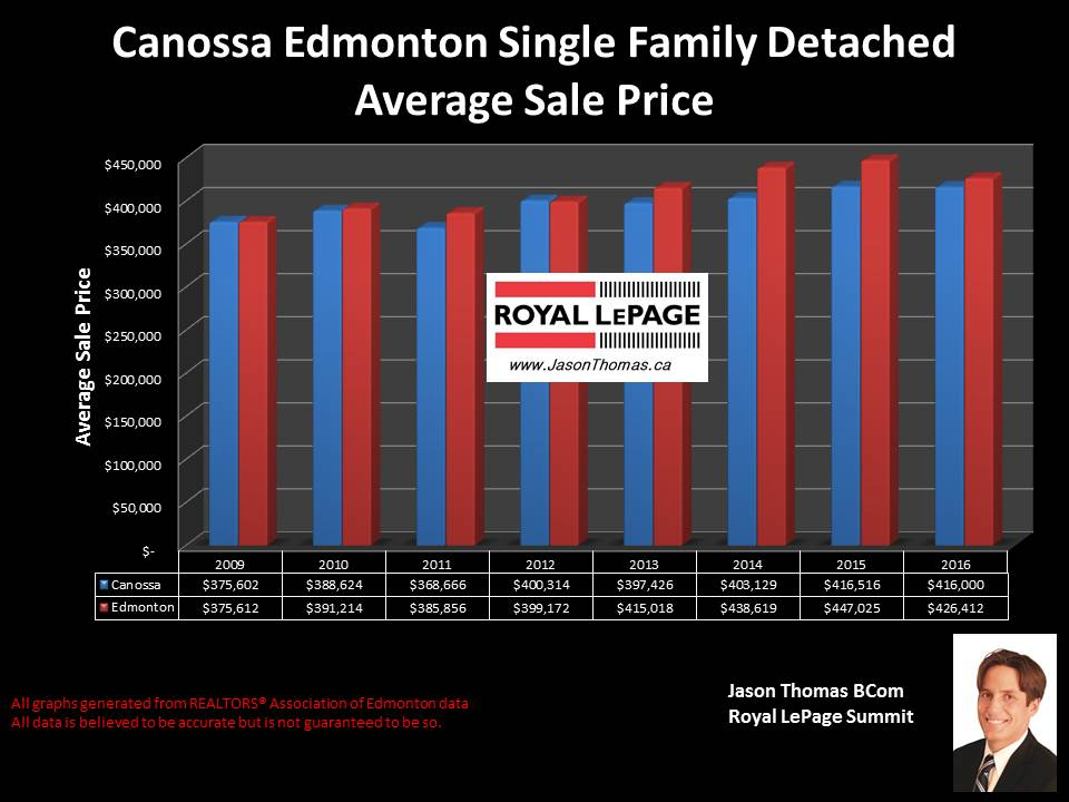 Canossa Castlewood home selling price graph