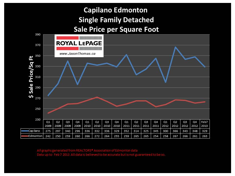 Capilano edmonton home sale price graph