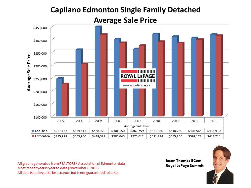 Capilano Edmonton home sales