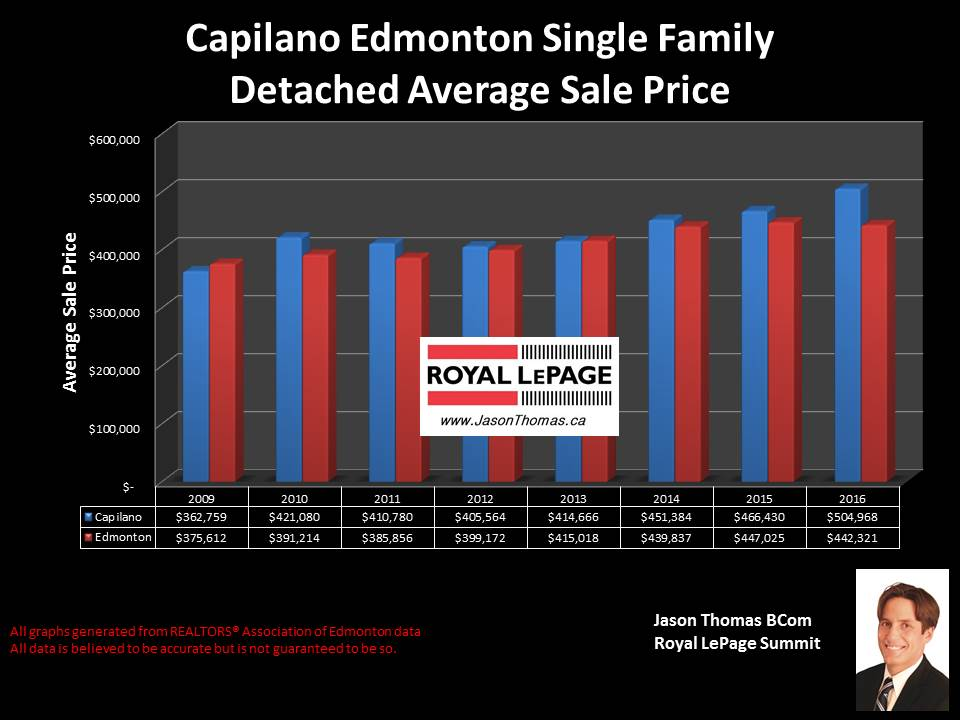 Capilano House Selling price graph in Edmonton