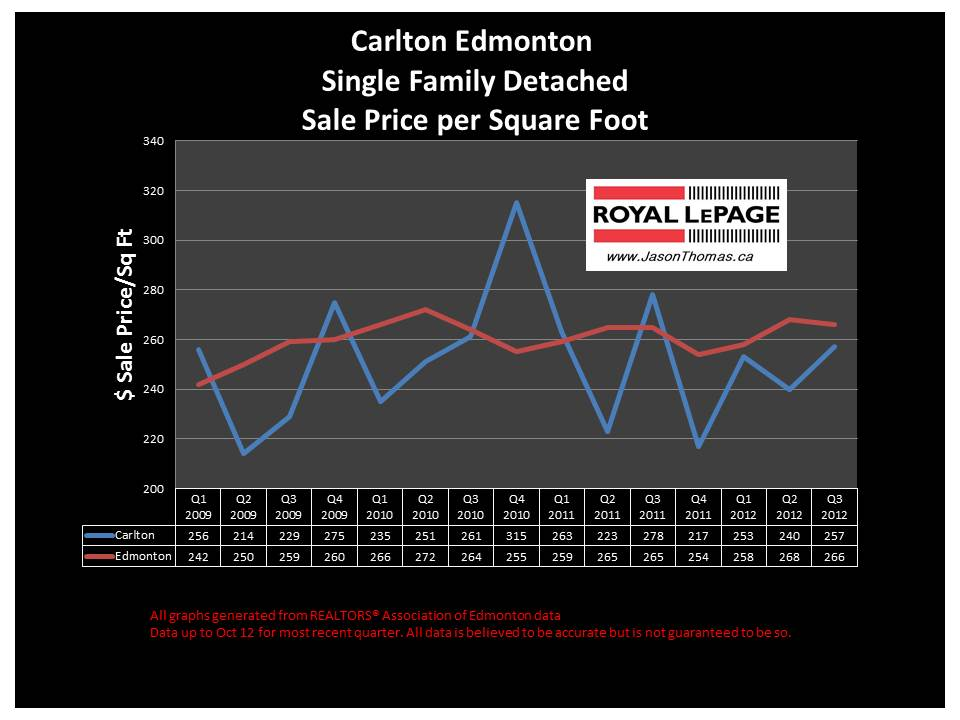 Carlton Skyview Edmonton real estate price graph