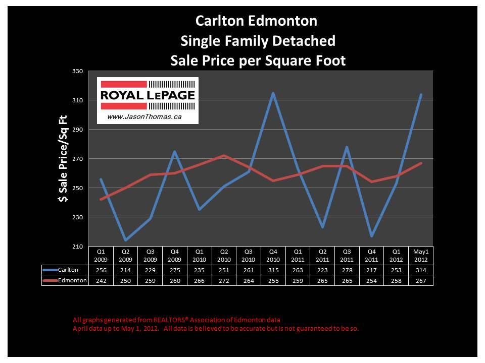 Carlton Edmonton real estate house sale price