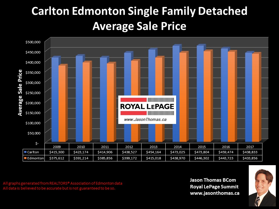 Carlton home selling price graph in Northwest Edmonton
