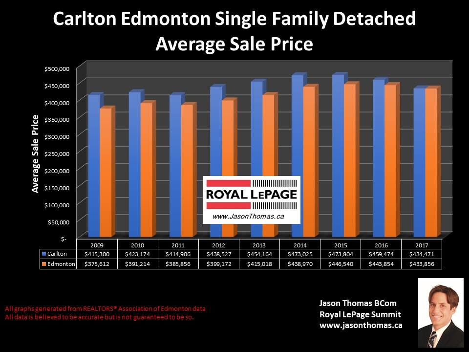 Carlton Homes selling Price graph in Edmonton
