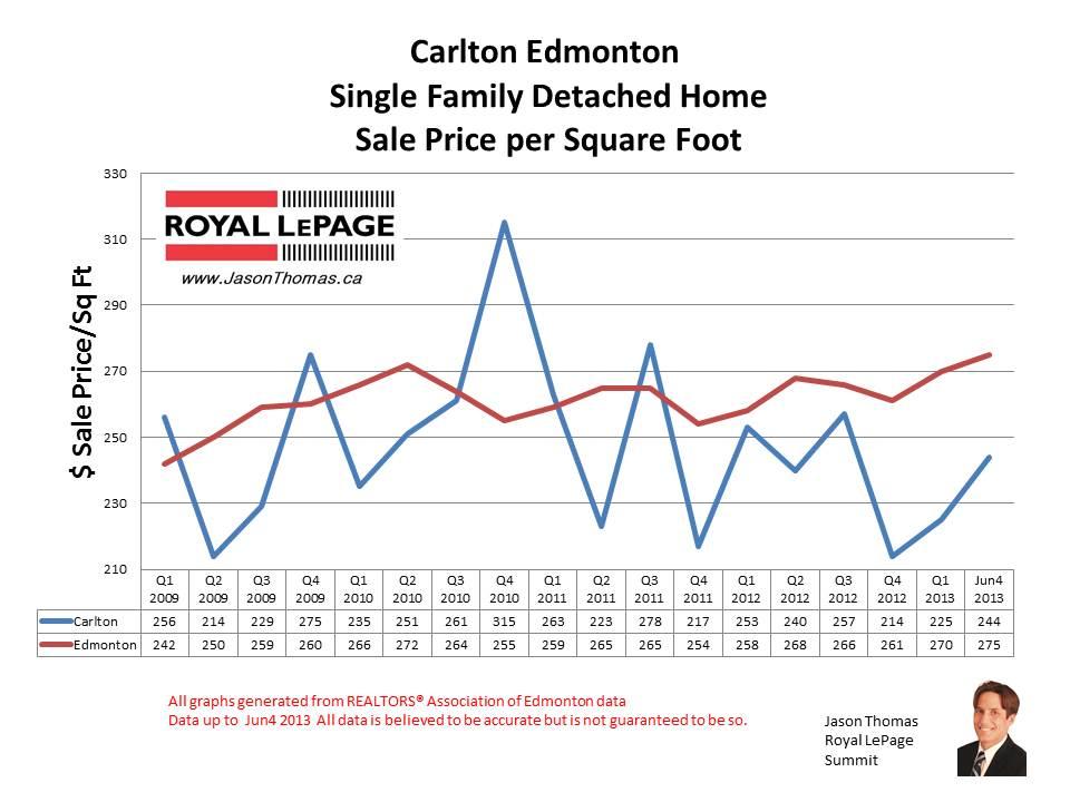 Carlton home sale prices