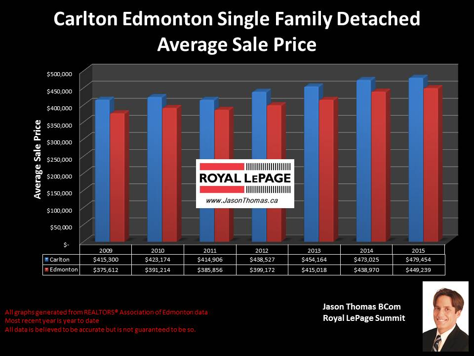 Carlton homes for sale in Edmonton