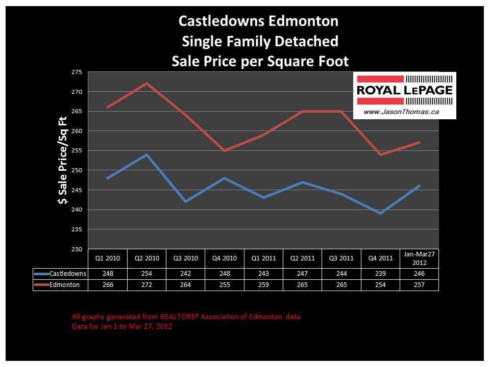 Castledowns Edmonton real estate sale price graph