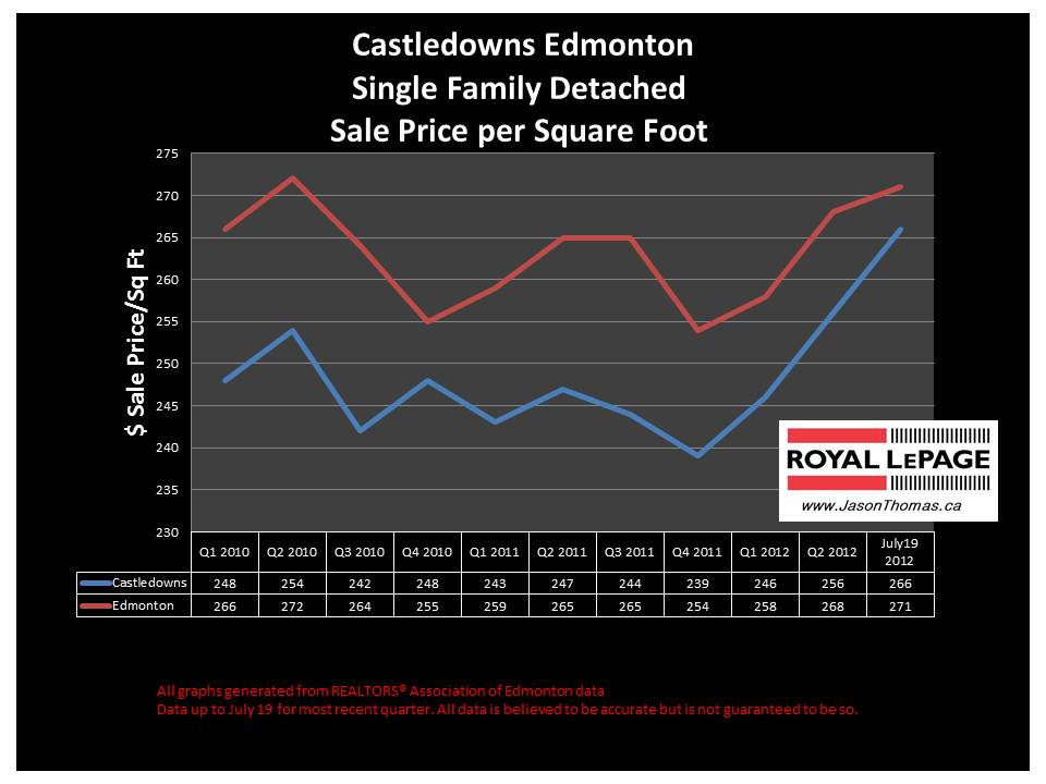 Castledowns real estate average house sale price graph