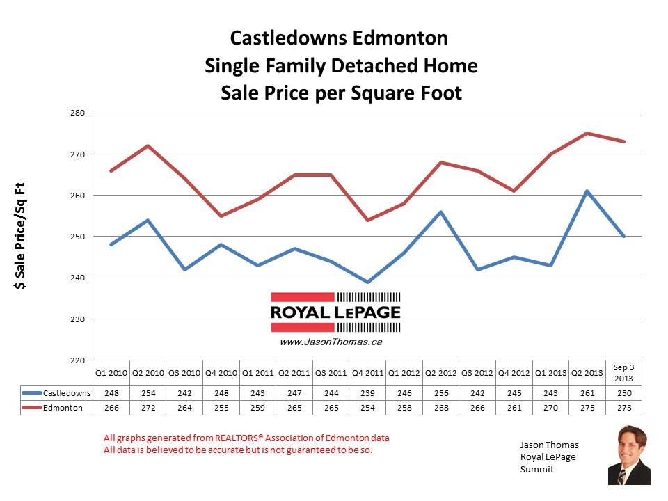 Castledowns real estate sale prices