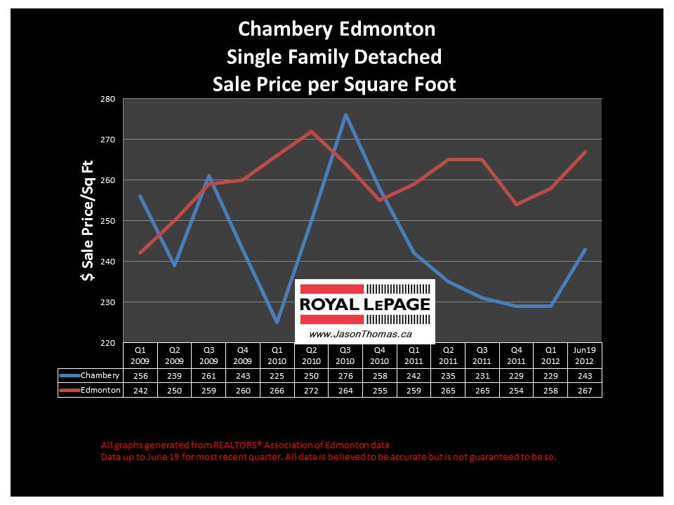 Chambery Edmonton real estate price chart 2012