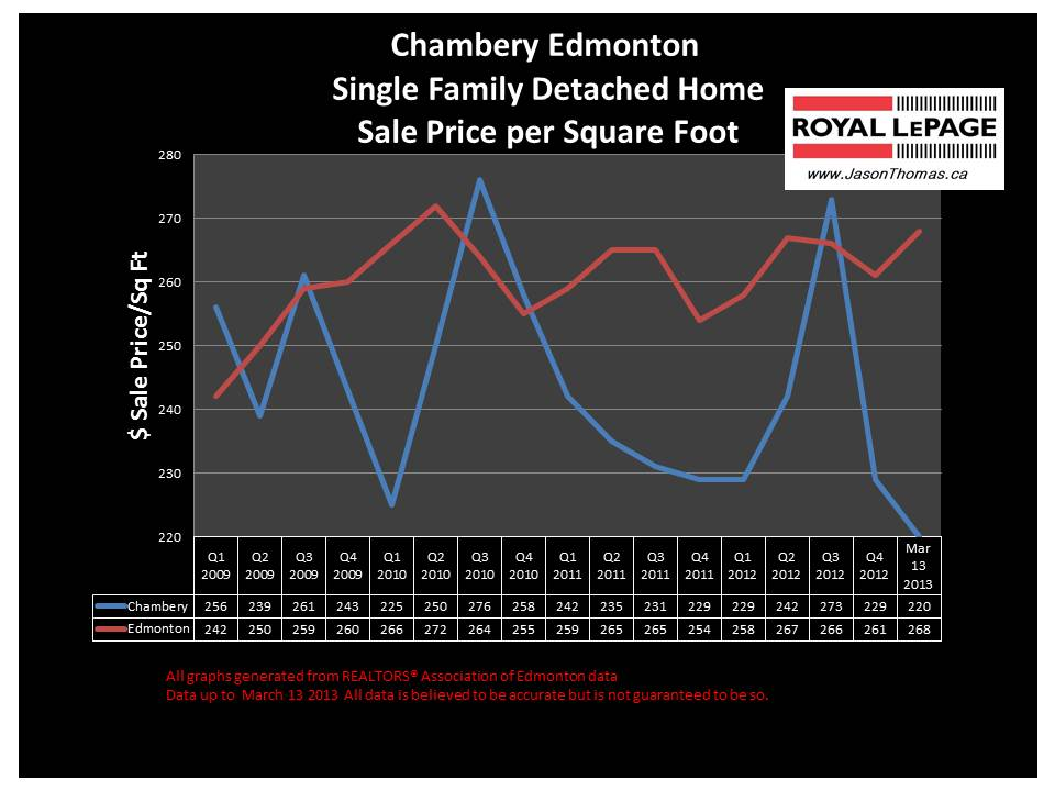 Chambery home sale price graph