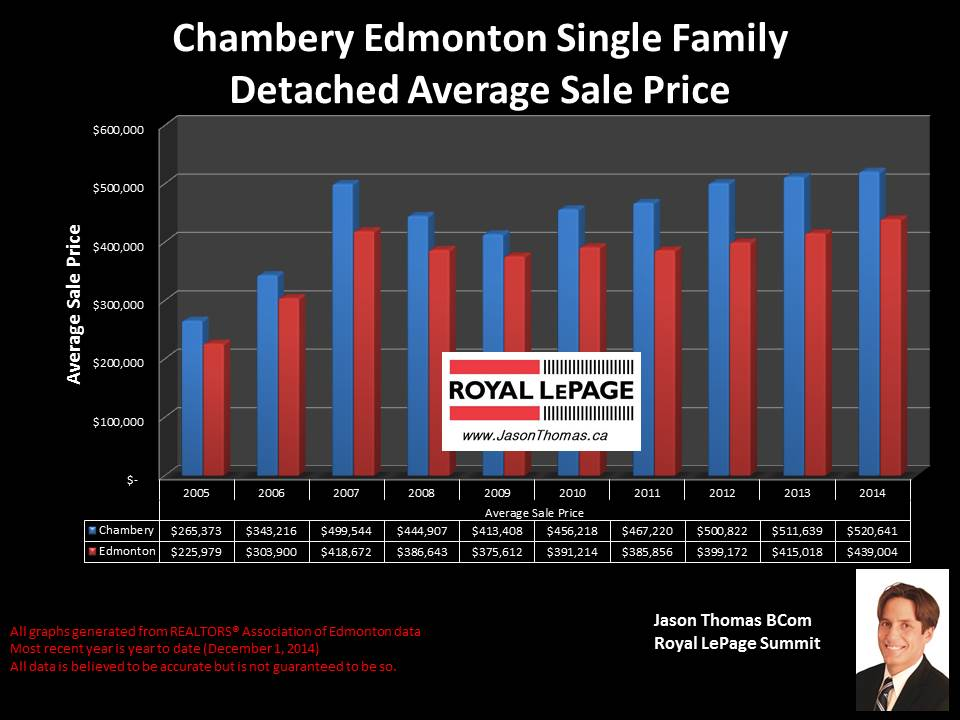 Chambery homes for sale in Edmonton