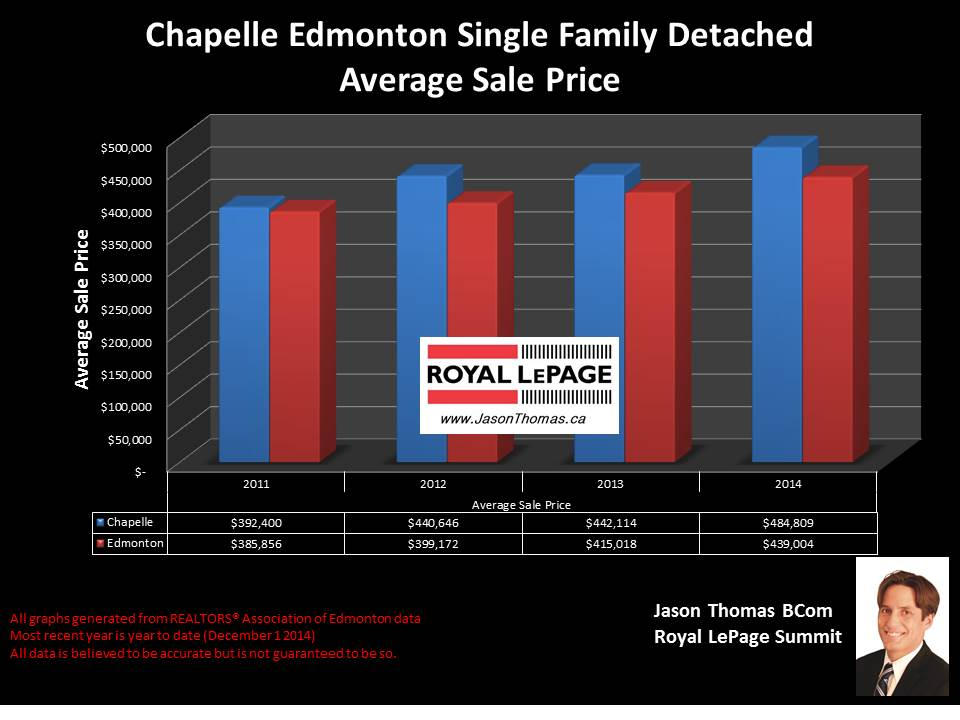 Chapelle HOmes for sale in Edmonton