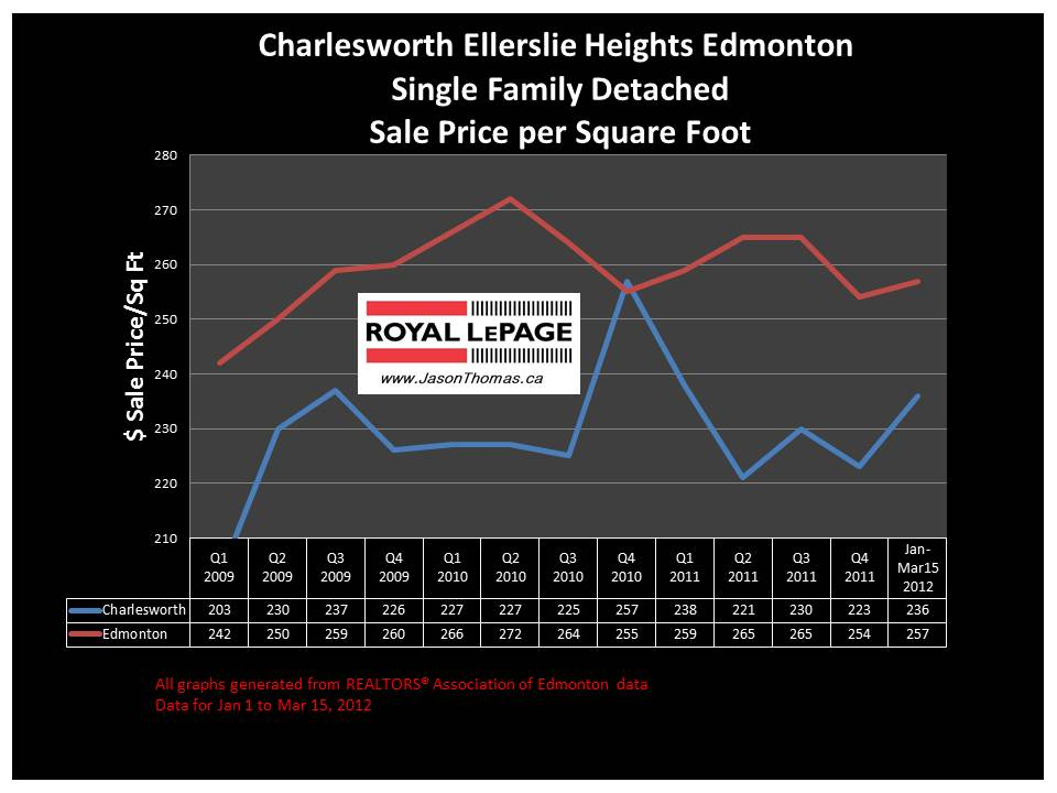 Charlesworth Ellerslie Heights real estate sale price chart