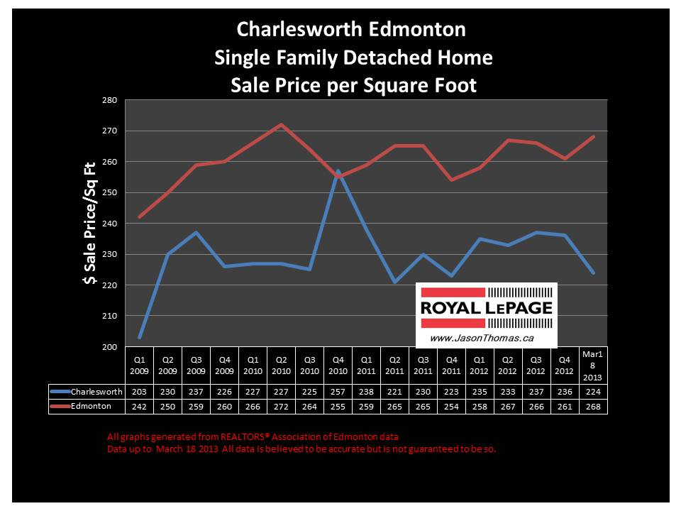 Charlesworth edmonton Home Sale Price Graph
