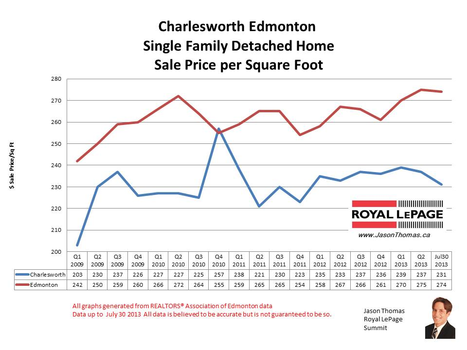 Charlesworth Ellerslie Heights home sale prices