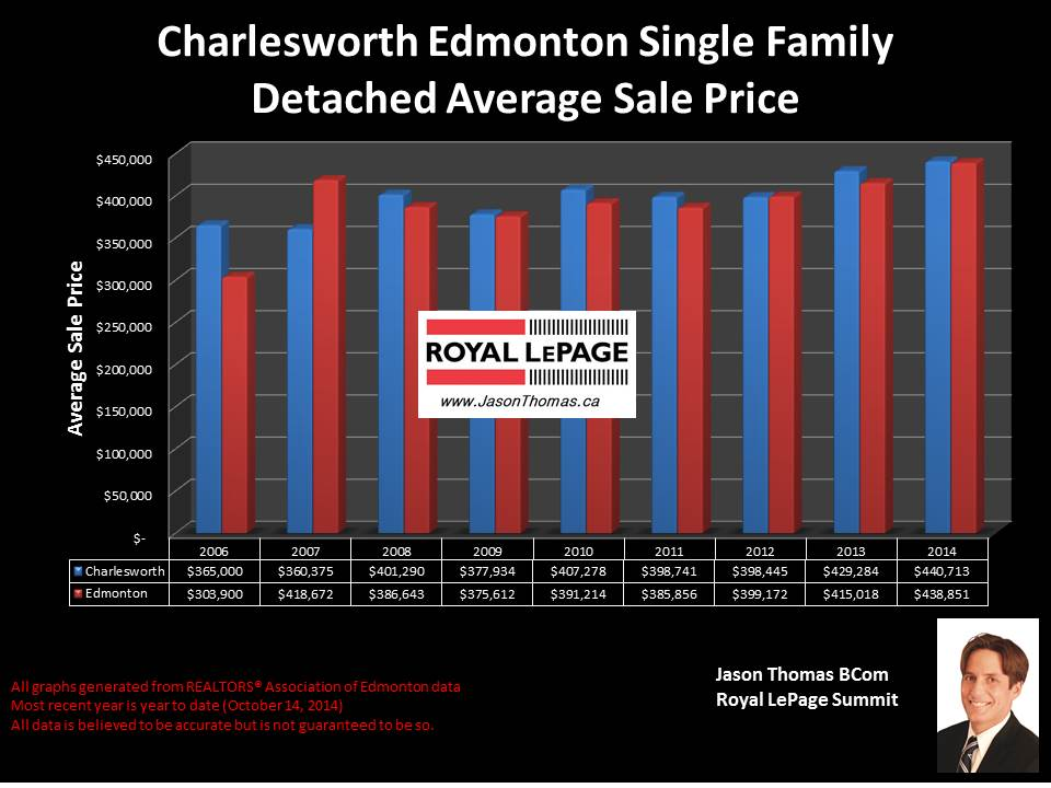 Charlesworth homes for sale in Edmonton