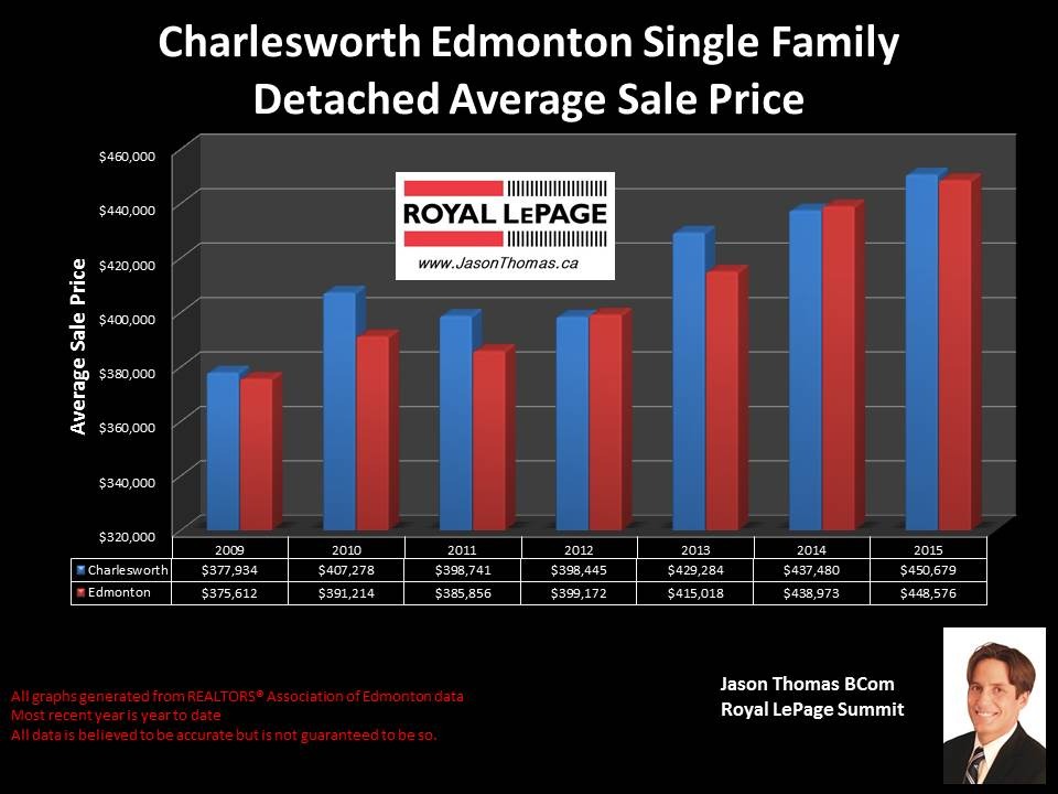 Charlesworth homes for sale