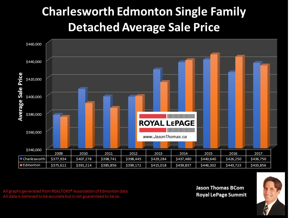 Charlesworth homes average sale price graph in Edmonton