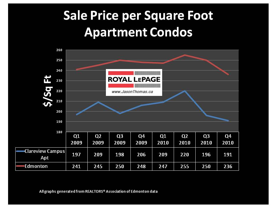 Clareview Campus Edmonton condo apartment average sold price per square foot
