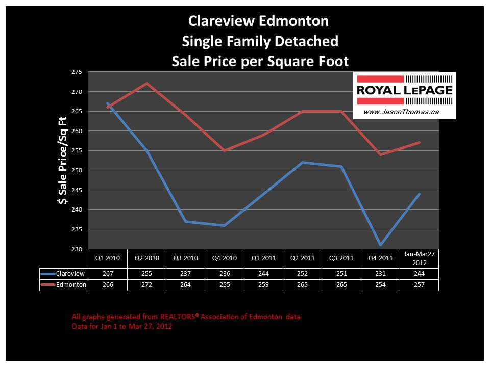 Clareview Edmonton real estate house sale price graph