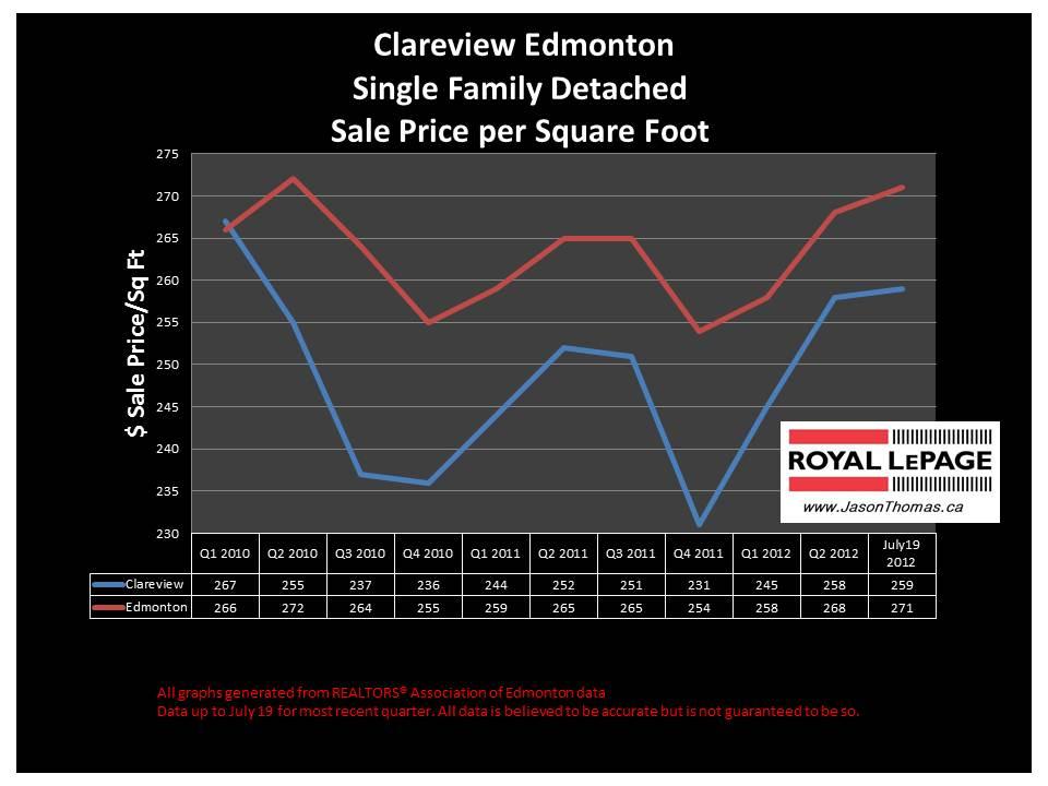 Clareview Edmonton real estate house sale price graph