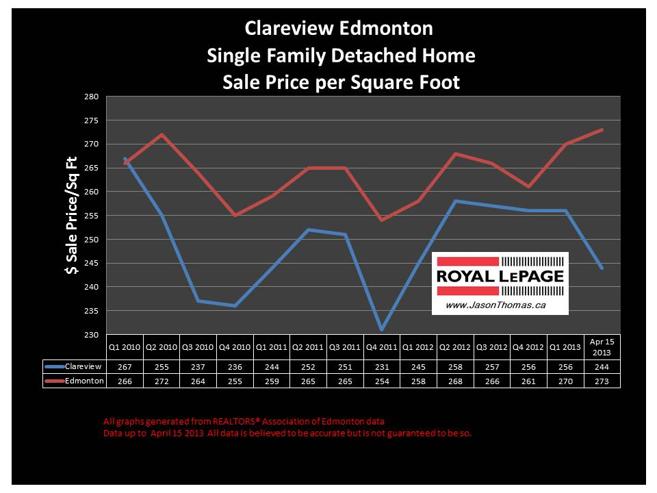 Clareview home sale prices