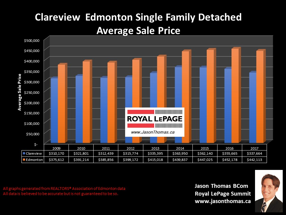 Clareview House selling price chart in Northeast  Edmonton