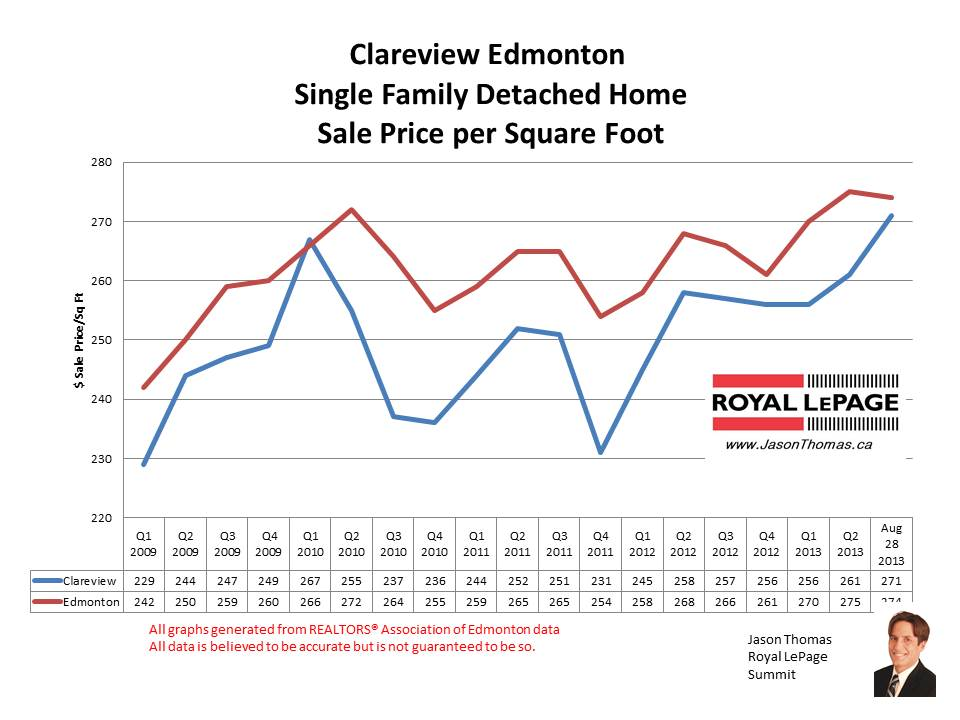 Clareview Real Estate Sale Prices