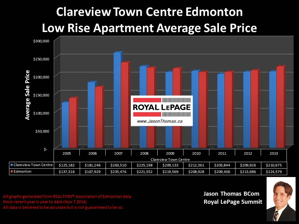 Clareview Towne Centre condos for sale