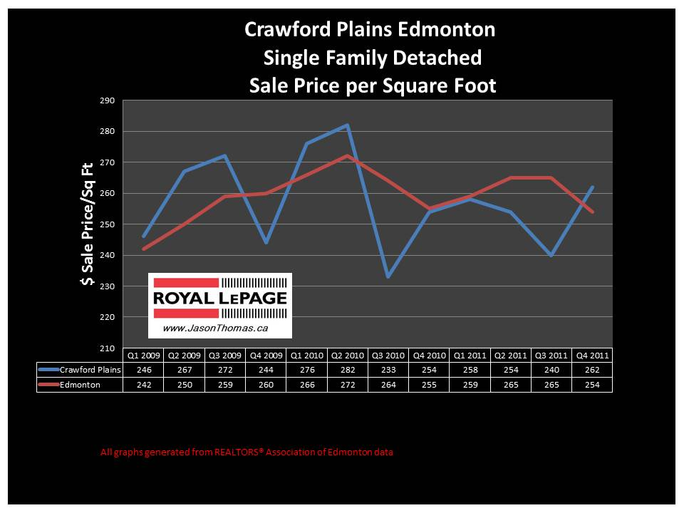 Crawford Plains Millwoods real estate price graph