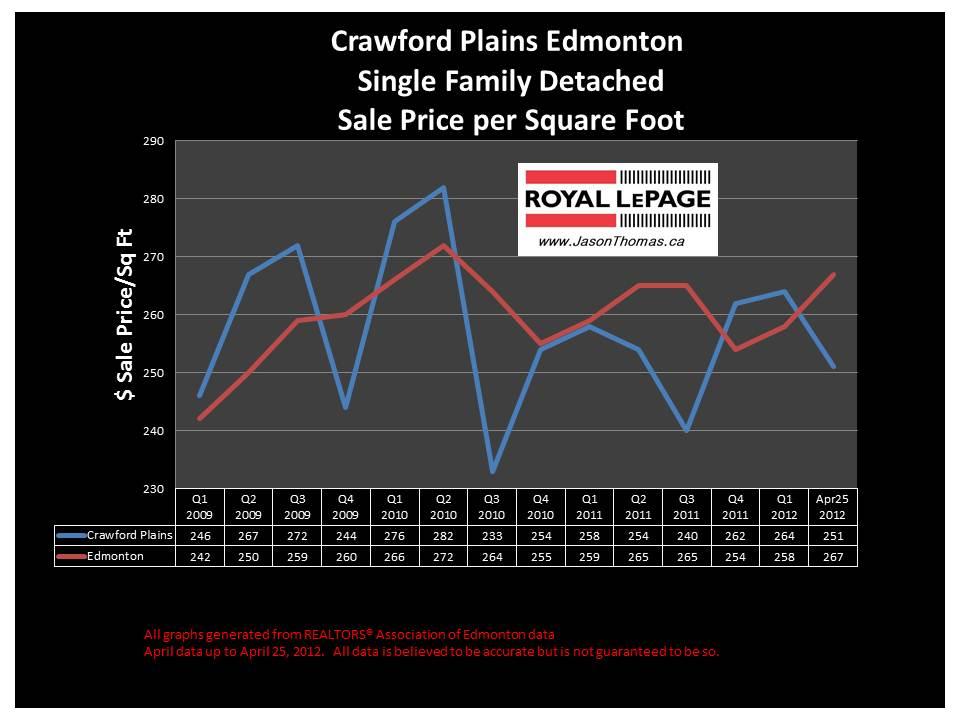 Crawford Plains Millwoods real estate