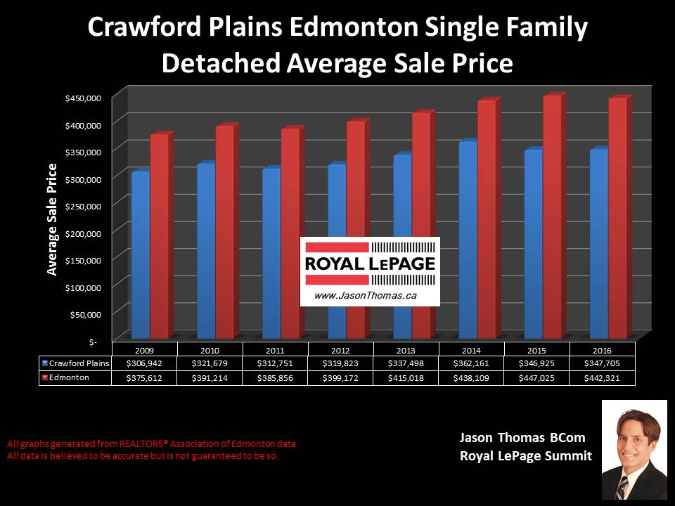 Crawford Plains mill woods home selling price graph in edmonton