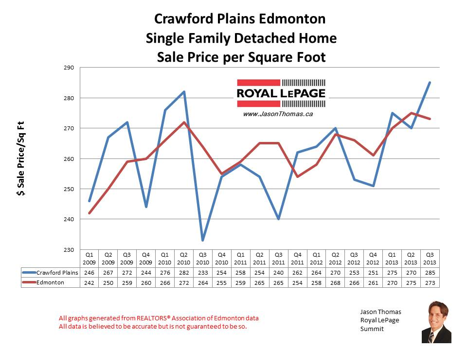 Crawford Plains Millwoods home sales