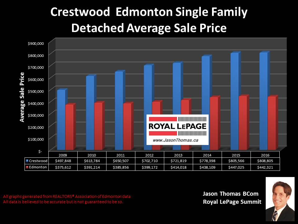 Crestwood home selling price graph in Edmonton