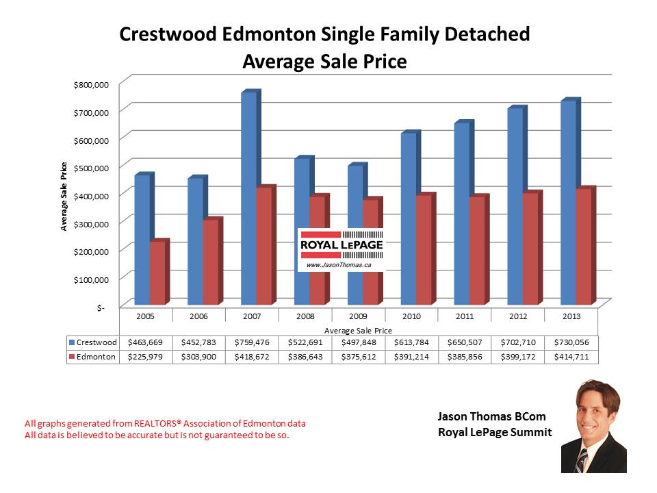 Crestwood home sale price