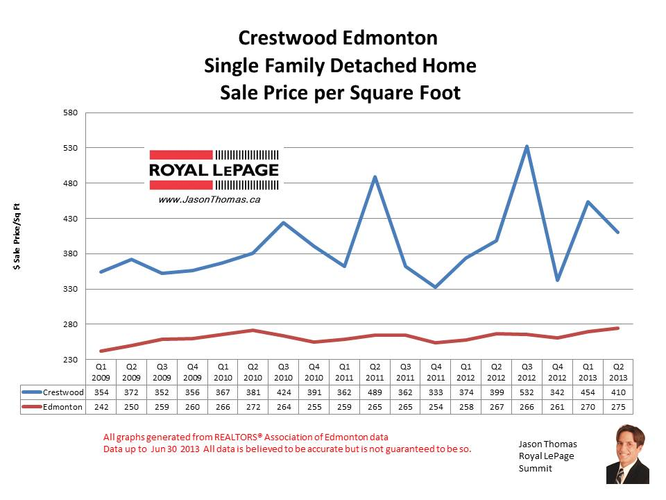 Crestwood Real estate sale prices