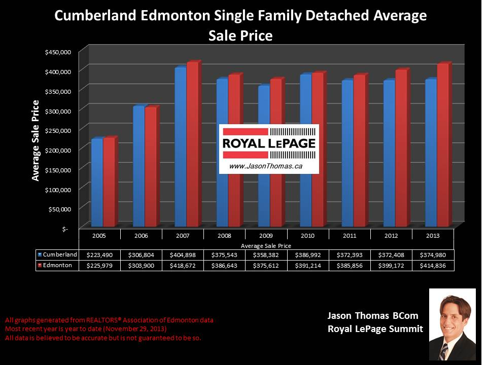 Cumberland northwest edmonton average home sale price graph 2005 to 2013