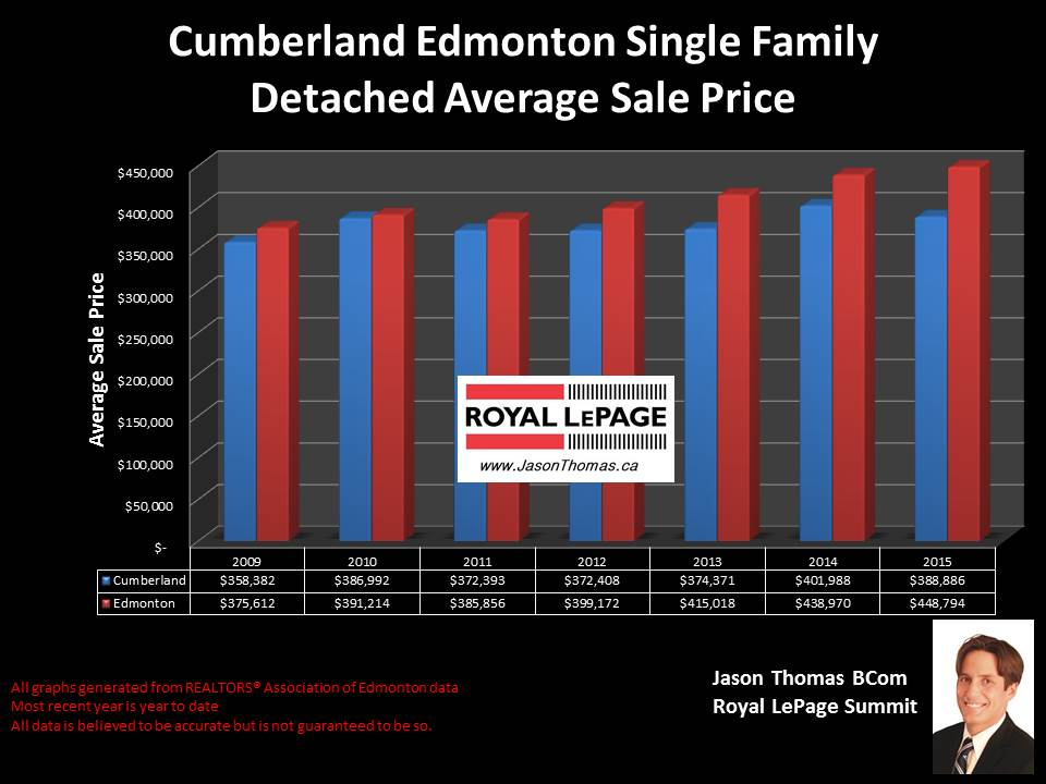 Cumberland edmonton homes for sale