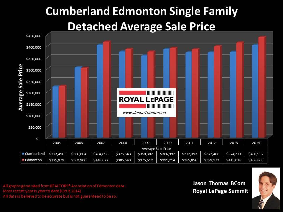 Skyview homes for sale in Edmonton