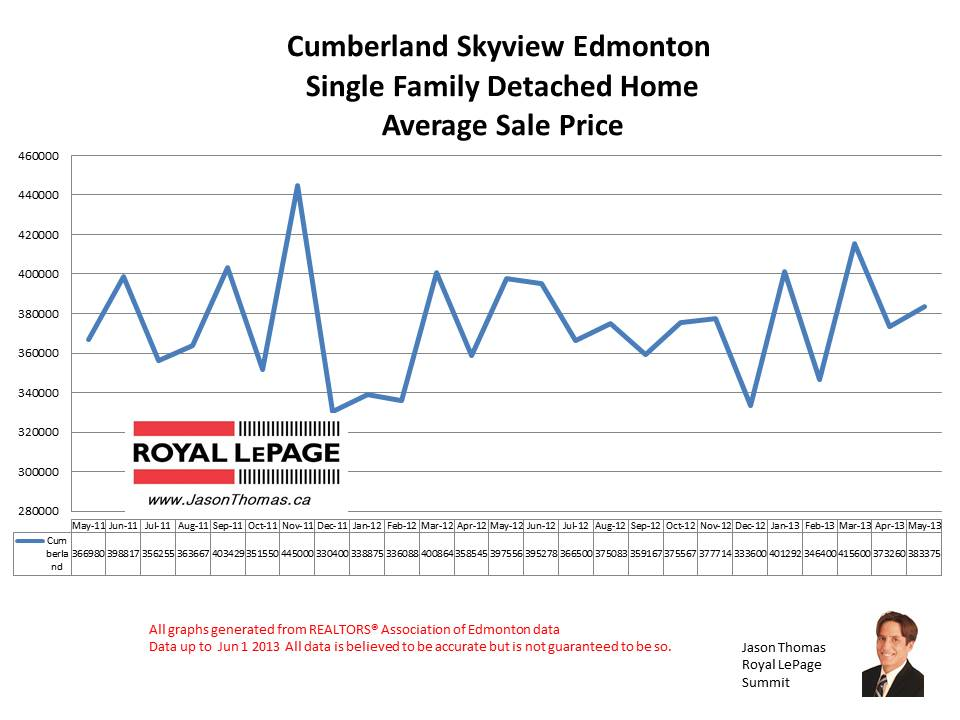 Cumberland Skyview Real estate sale prices