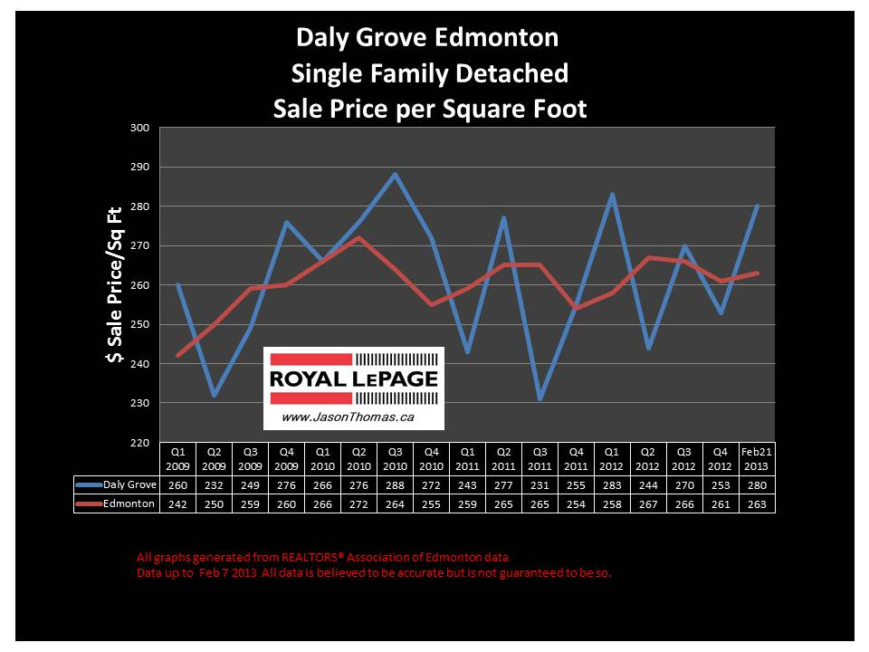 Daly Grove Millwoods home selling price graph