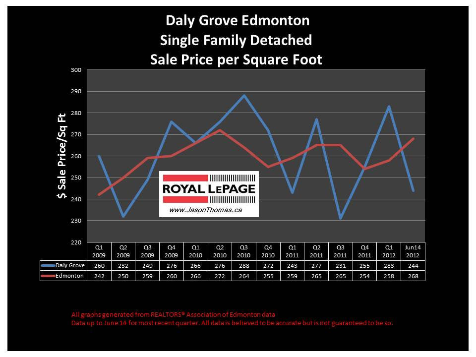 daly Grove millwoods real estate sale prices