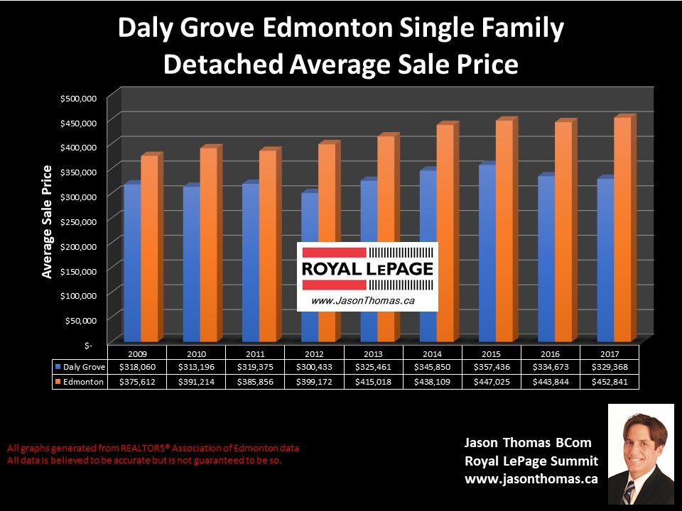 Daly Grove home sale prices chart in Millwoods