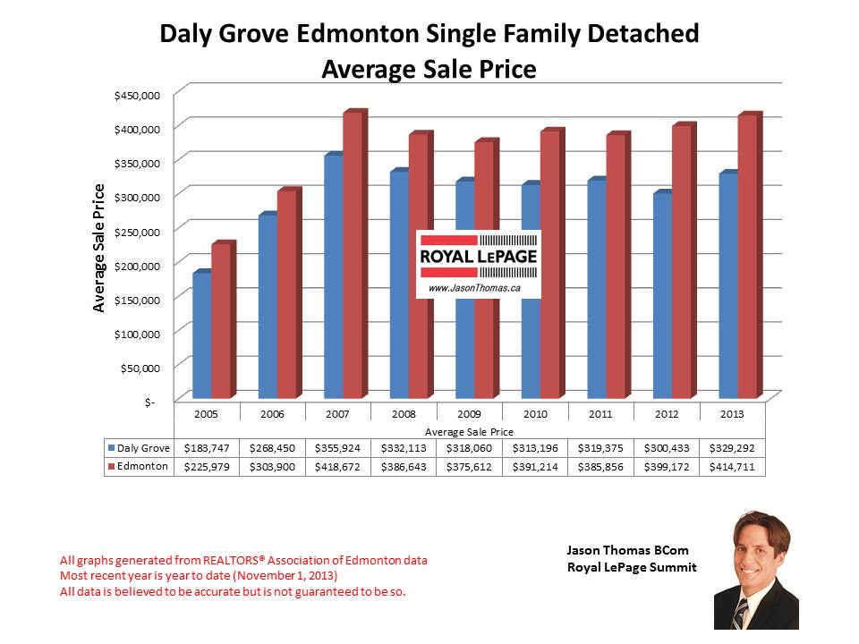 Daly Grove Millwoods home sales