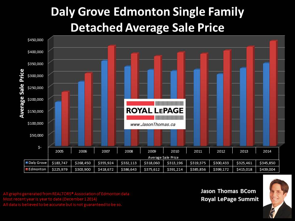 Daly Grove homes for sale in Edmonton