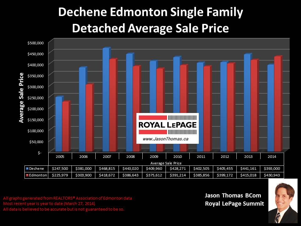 Dechene Edmonton homes for sale