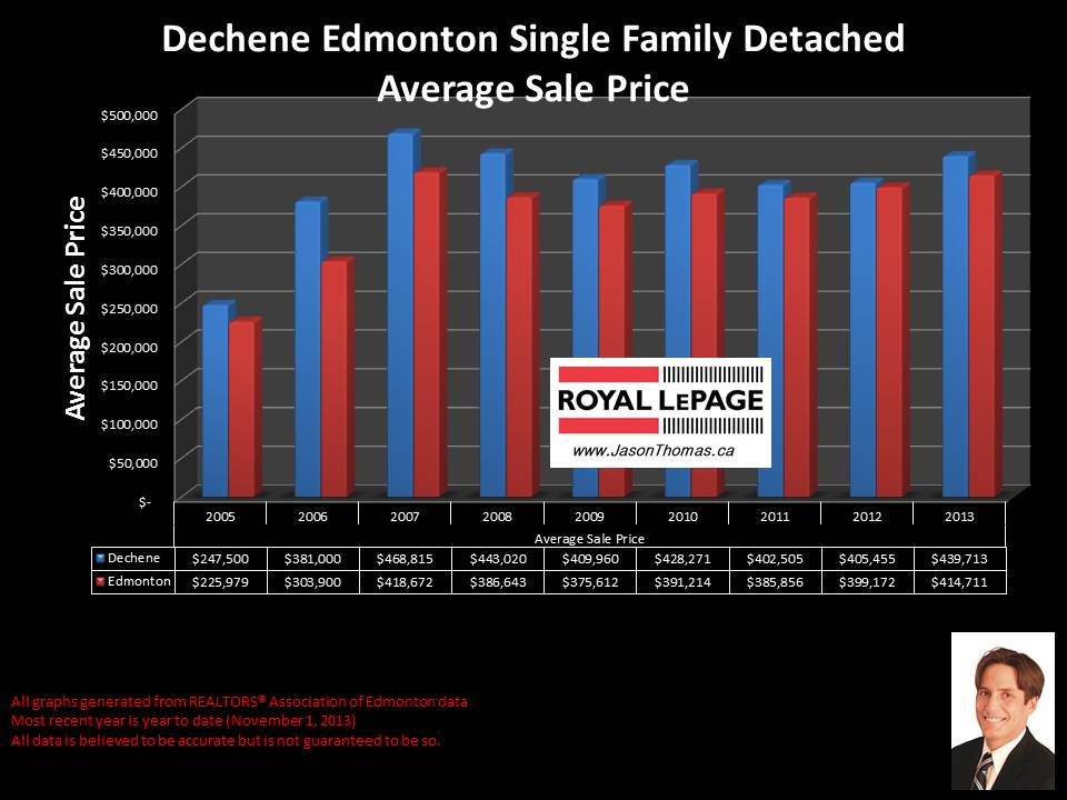 Dechene Edmonton average sale price graph for houses back to 2005