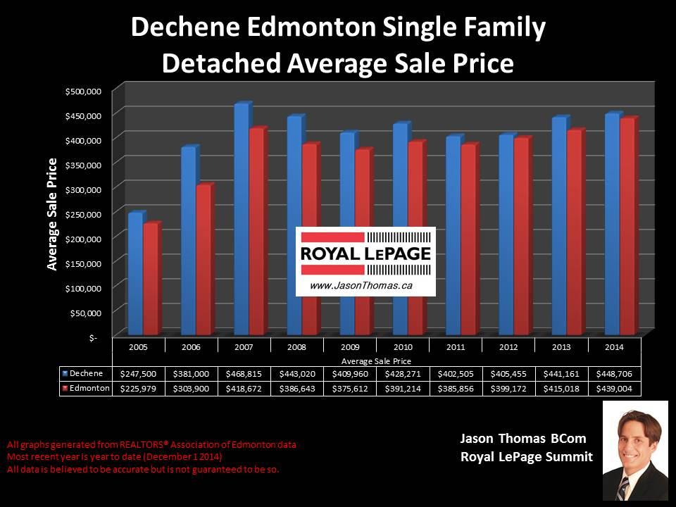 Dechene West Edmonton homes for sale