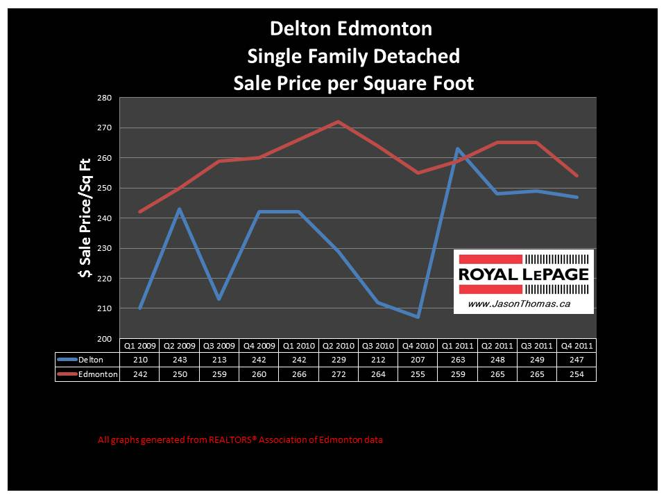 Delton Edmonton real estate average house price graph